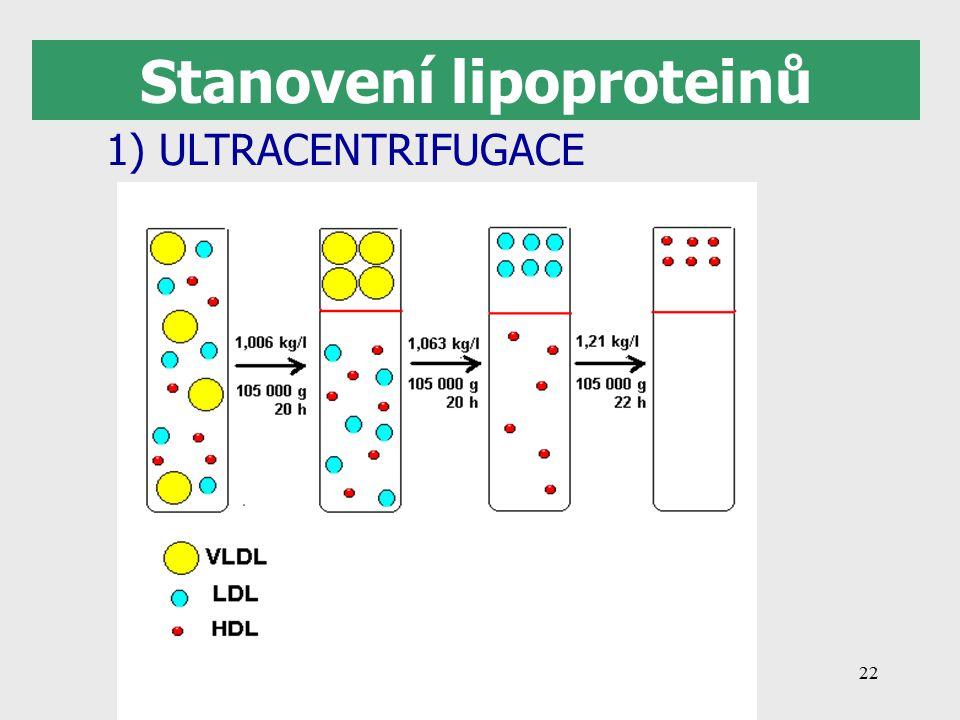 22 Stanovení lipoproteinů 1) ULTRACENTRIFUGACE
