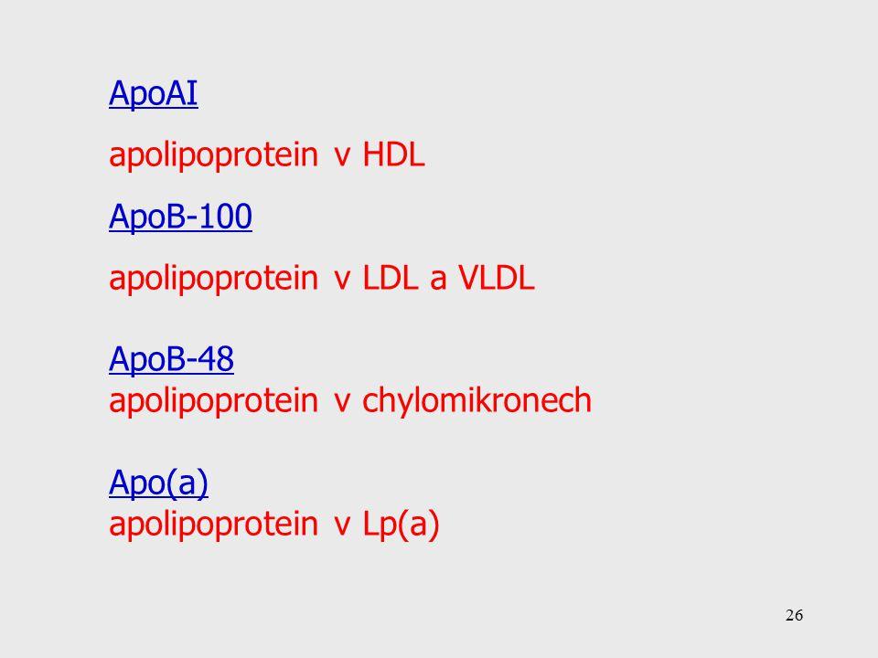 26 ApoAI apolipoprotein v HDL ApoB-100 apolipoprotein v LDL a VLDL ApoB-48 apolipoprotein v chylomikronech Apo(a) apolipoprotein v Lp(a)