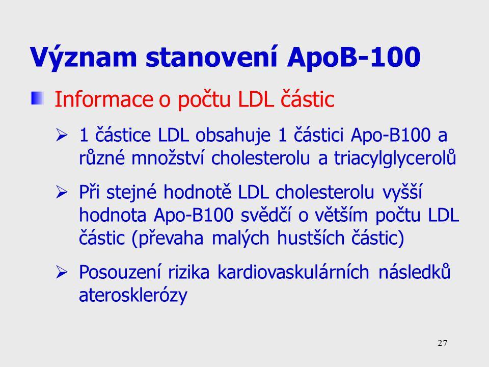 27 Význam stanovení ApoB-100 Informace o počtu LDL částic  1 částice LDL obsahuje 1 částici Apo-B100 a různé množství cholesterolu a triacylglycerolů  Při stejné hodnotě LDL cholesterolu vyšší hodnota Apo-B100 svědčí o větším počtu LDL částic (převaha malých hustších částic)  Posouzení rizika kardiovaskulárních následků aterosklerózy