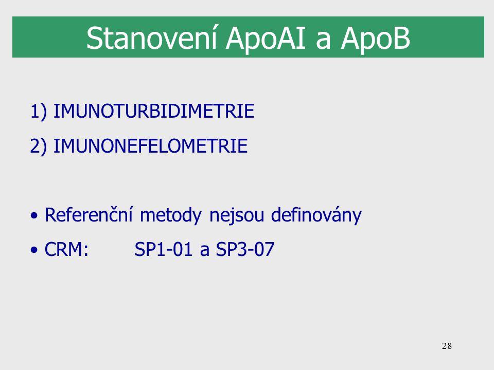 28 Stanovení ApoAI a ApoB 1) IMUNOTURBIDIMETRIE 2) IMUNONEFELOMETRIE Referenční metody nejsou definovány CRM: SP1-01 a SP3-07