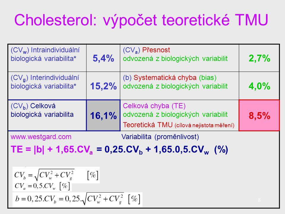 Cholesterol: výpočet teoretické TMU 8 (CV w ) Intraindividuální biologická variabilita* 5,4% (CV a ) Přesnost odvozená z biologických variabilit 2,7% (CV g ) Interindividuální biologická variabilita* 15,2% (b) Systematická chyba (bias) odvozená z biologických variabilit 4,0% (CV b ) Celková biologická variabilita 16,1% Celková chyba (TE) odvozená z biologických variabilit Teoretická TMU (cílová nejistota měření) 8,5% www.westgard.com Variabilita (proměnlivost) TE = |b| + 1,65.CV a = 0,25.CV b + 1,65.0,5.CV w (%)