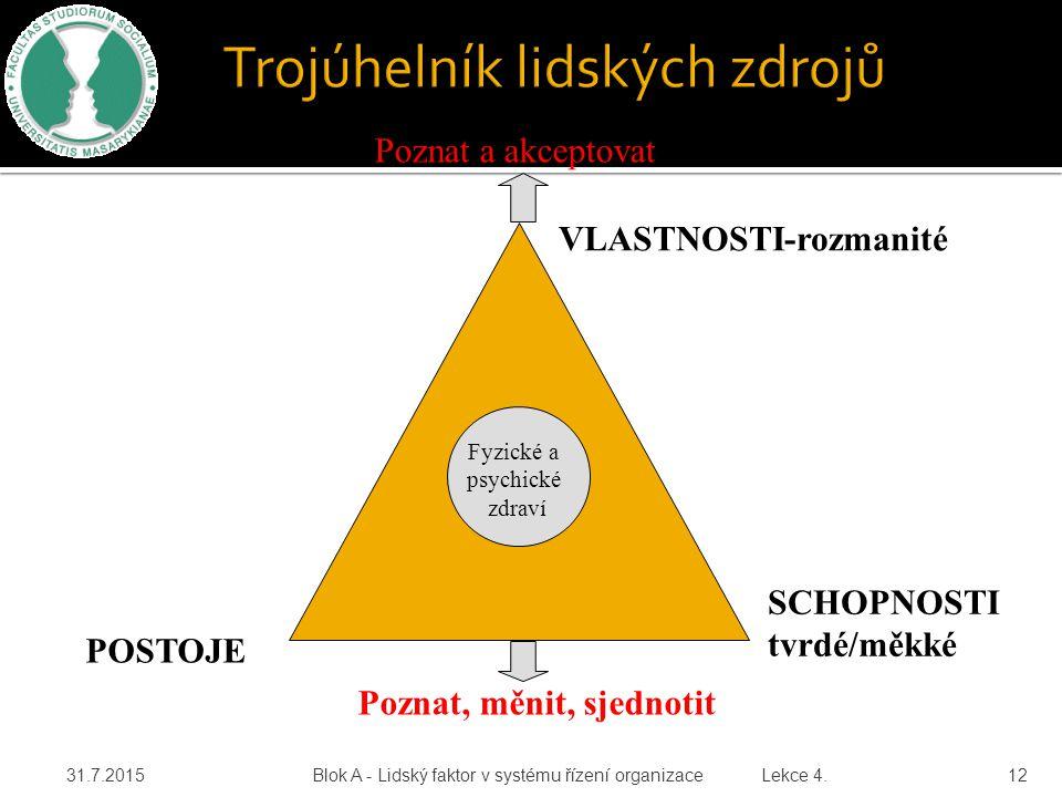 31.7.2015 Blok A - Lidský faktor v systému řízení organizace Lekce 4. 12 VLASTNOSTI-rozmanité SCHOPNOSTItvrdé/měkké POSTOJE Fyzické a psychické zdraví