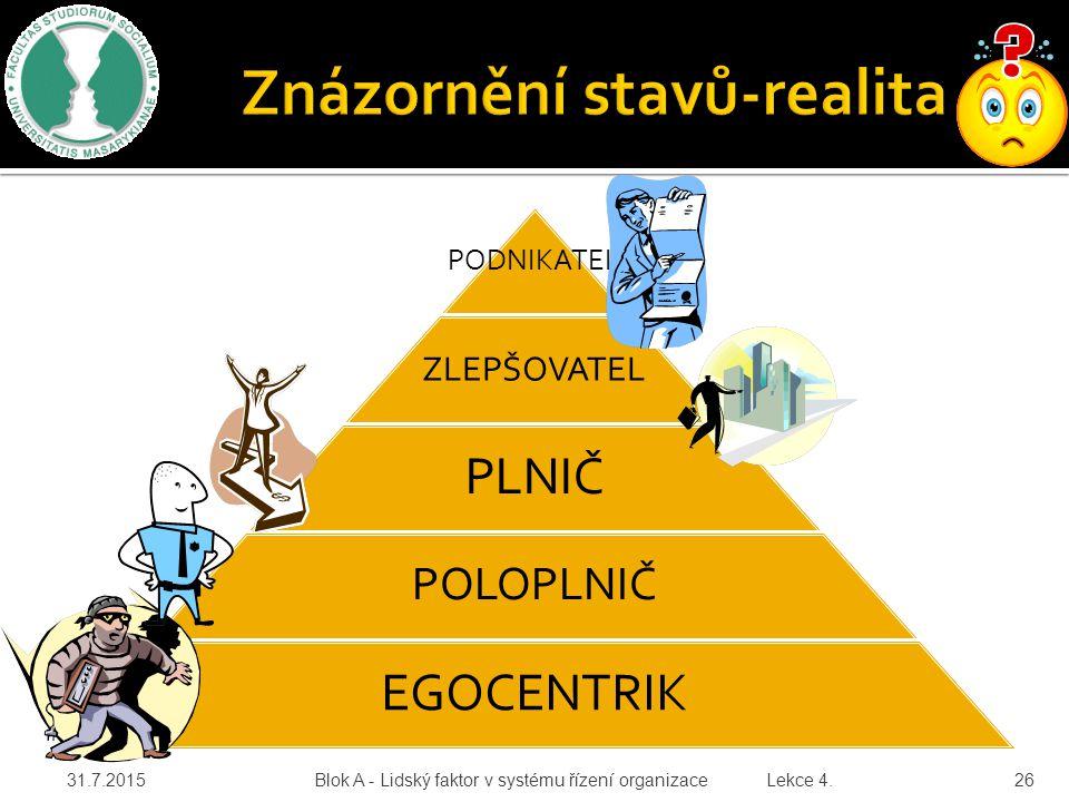 PODNIKATEL ZLEPŠOVATEL PLNIČ POLOPLNIČ EGOCENTRIK 31.7.2015 Blok A - Lidský faktor v systému řízení organizace Lekce 4. 26
