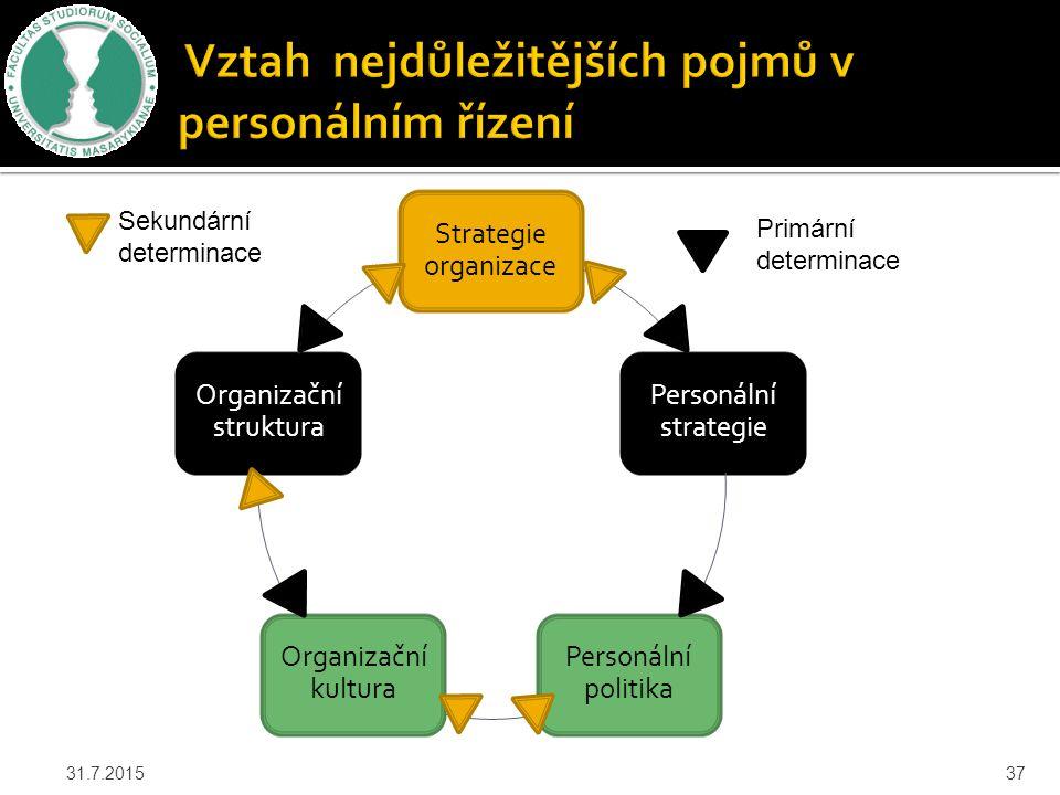 31.7.201537 Strategie organizace Personální strategie Personální politika Organizační kultura Organizační struktura Sekundární determinace Primární de