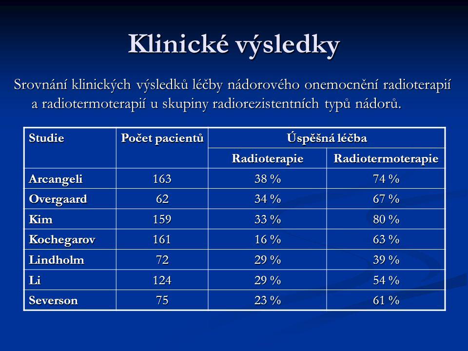 Klinické výsledky Výsledky radiotermoterapie dosažené hypertermickou skupinou Ústavu radiační onkologie v Praze v letech 1985 – 1990. Úplná odezva (CR
