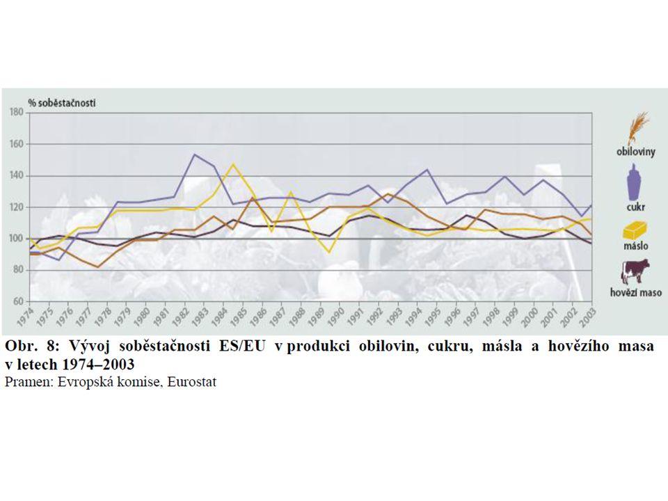 Reformy a současná SZP EU (I.) V 80.l. a poč. 90.