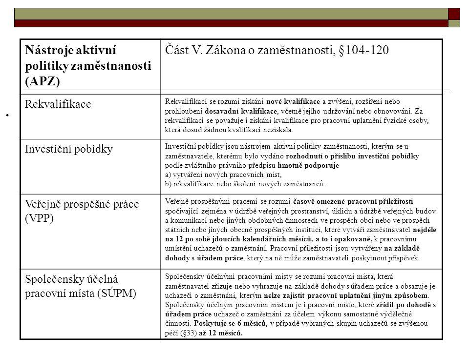 Nástroje aktivní politiky zaměstnanosti (APZ) Část V.