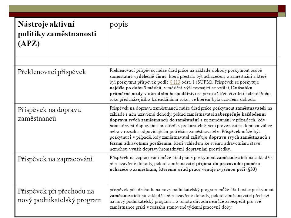 Nástroje aktivní politiky zaměstnanosti (APZ) popis Překlenovací příspěvek Překlenovací příspěvek může úřad práce na základě dohody poskytnout osobě samostatně výdělečně činné, která přestala být uchazečem o zaměstnání a které byl poskytnut příspěvek podle § 113 odst.