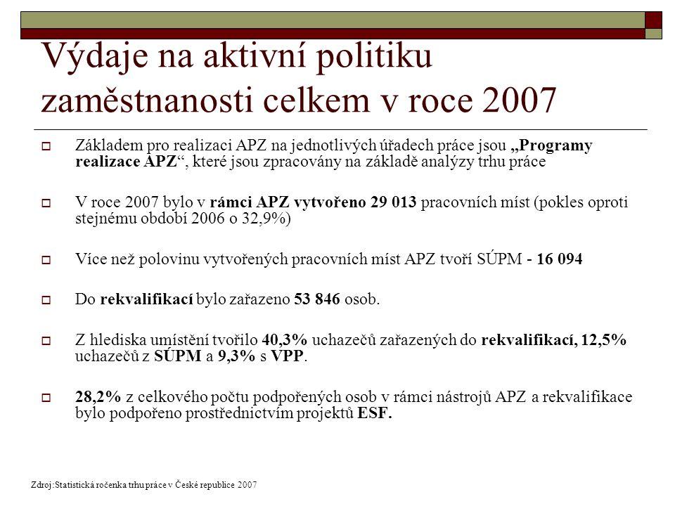 """Výdaje na aktivní politiku zaměstnanosti celkem v roce 2007  Základem pro realizaci APZ na jednotlivých úřadech práce jsou """"Programy realizace APZ , které jsou zpracovány na základě analýzy trhu práce  V roce 2007 bylo v rámci APZ vytvořeno 29 013 pracovních míst (pokles oproti stejnému období 2006 o 32,9%)  Více než polovinu vytvořených pracovních míst APZ tvoří SÚPM - 16 094  Do rekvalifikací bylo zařazeno 53 846 osob."""