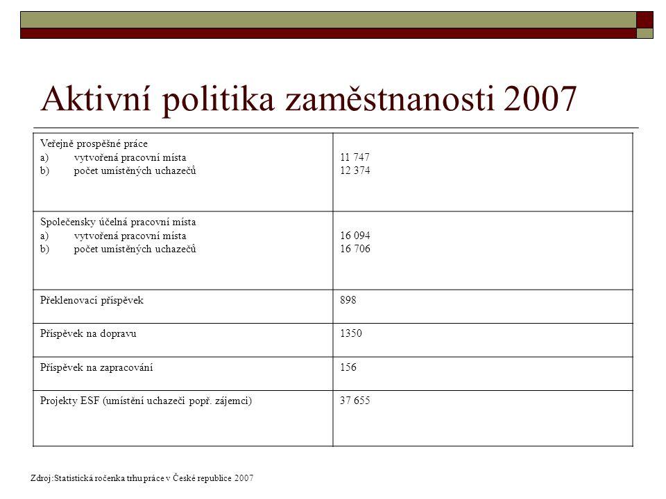 Aktivní politika zaměstnanosti 2007 Veřejně prospěšné práce a)vytvořená pracovní místa b)počet umístěných uchazečů 11 747 12 374 Společensky účelná pracovní místa a)vytvořená pracovní místa b)počet umístěných uchazečů 16 094 16 706 Překlenovací příspěvek898 Příspěvek na dopravu1350 Příspěvek na zapracování156 Projekty ESF (umístění uchazeči popř.