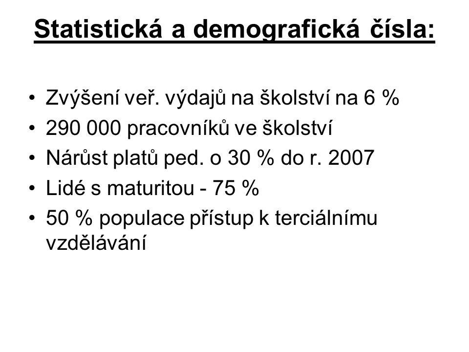 Statistická a demografická čísla: Zvýšení veř. výdajů na školství na 6 % 290 000 pracovníků ve školství Nárůst platů ped. o 30 % do r. 2007 Lidé s mat