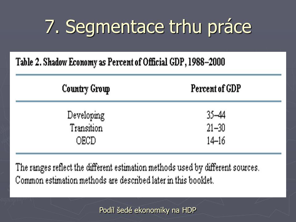 7. Segmentace trhu práce Podíl šedé ekonomiky na HDP