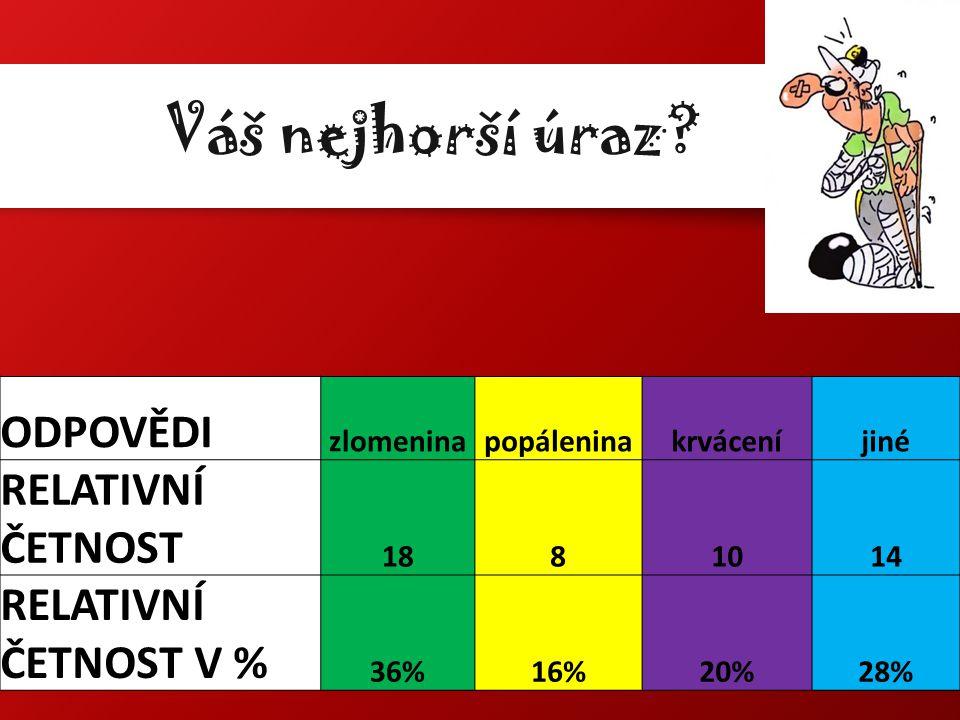 Váš nejhorší úraz? ODPOVĚDI zlomeninapopáleninakrváceníjiné RELATIVNÍ ČETNOST 1881014 RELATIVNÍ ČETNOST V % 36%16%20%28%