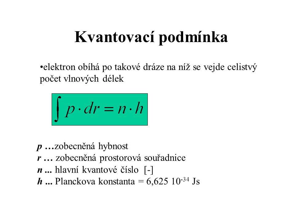 Kvantovací podmínka elektron obíhá po takové dráze na níž se vejde celistvý počet vlnových délek p …zobecněná hybnost r … zobecněná prostorová souřadn