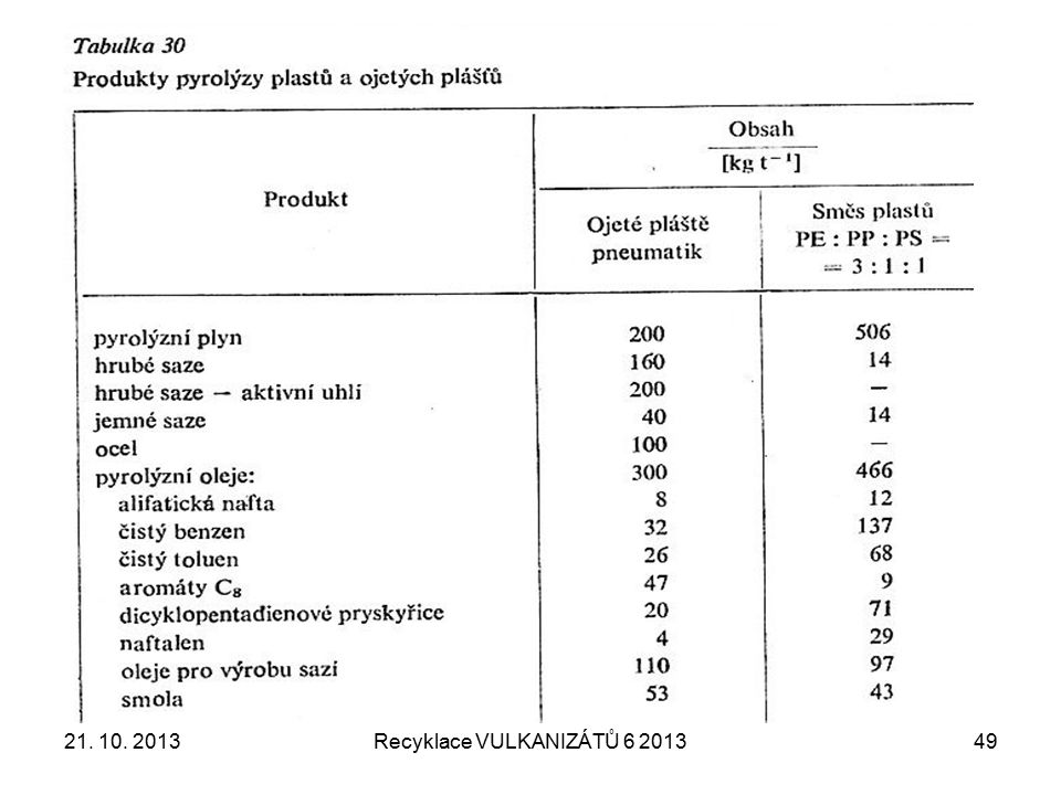 21. 10. 2013Recyklace VULKANIZÁTŮ 6 201350