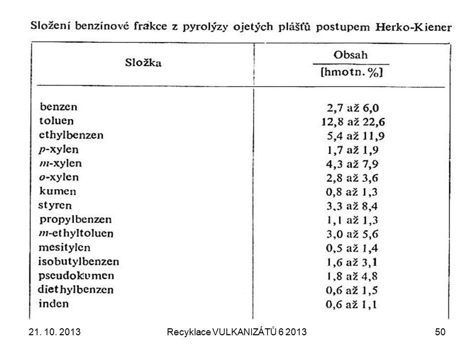 21. 10. 2013Recyklace VULKANIZÁTŮ 6 201351
