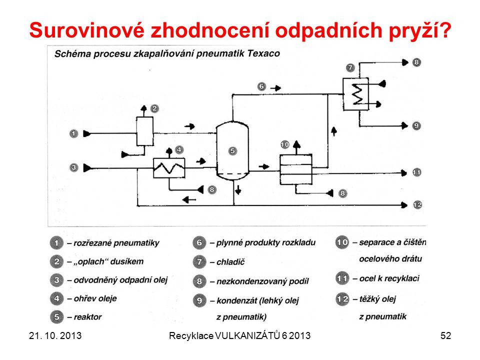 Surovinové zhodnocení odpadních pryží Recyklace VULKANIZÁTŮ 6 20135321.
