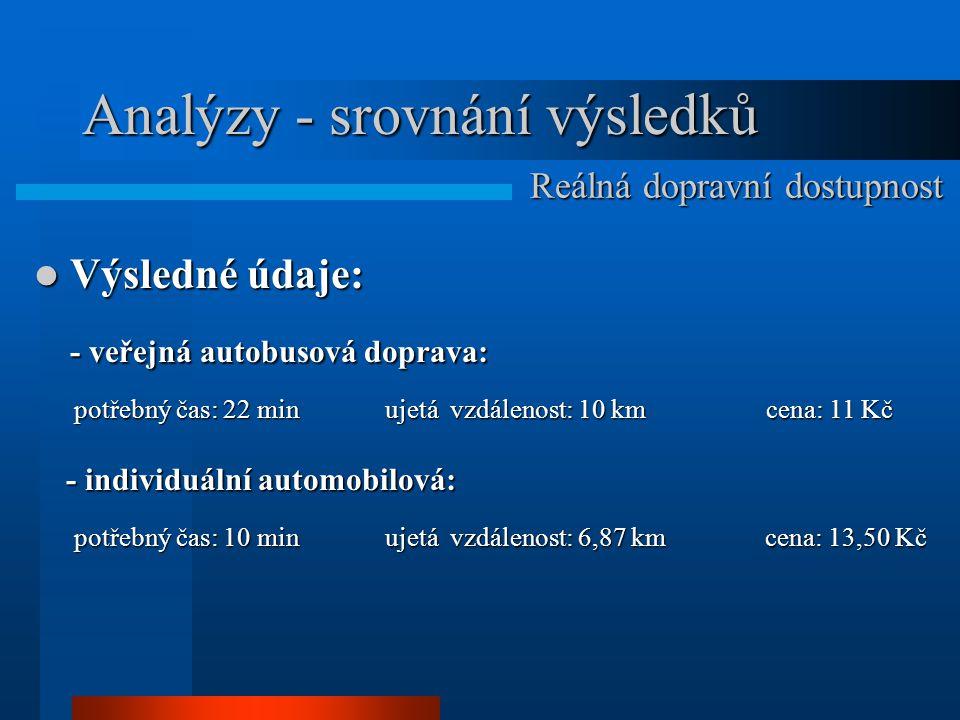 Analýzy - srovnání výsledků Výsledné údaje: Výsledné údaje: - veřejná autobusová doprava: - veřejná autobusová doprava: potřebný čas: 22 min ujetá vzd