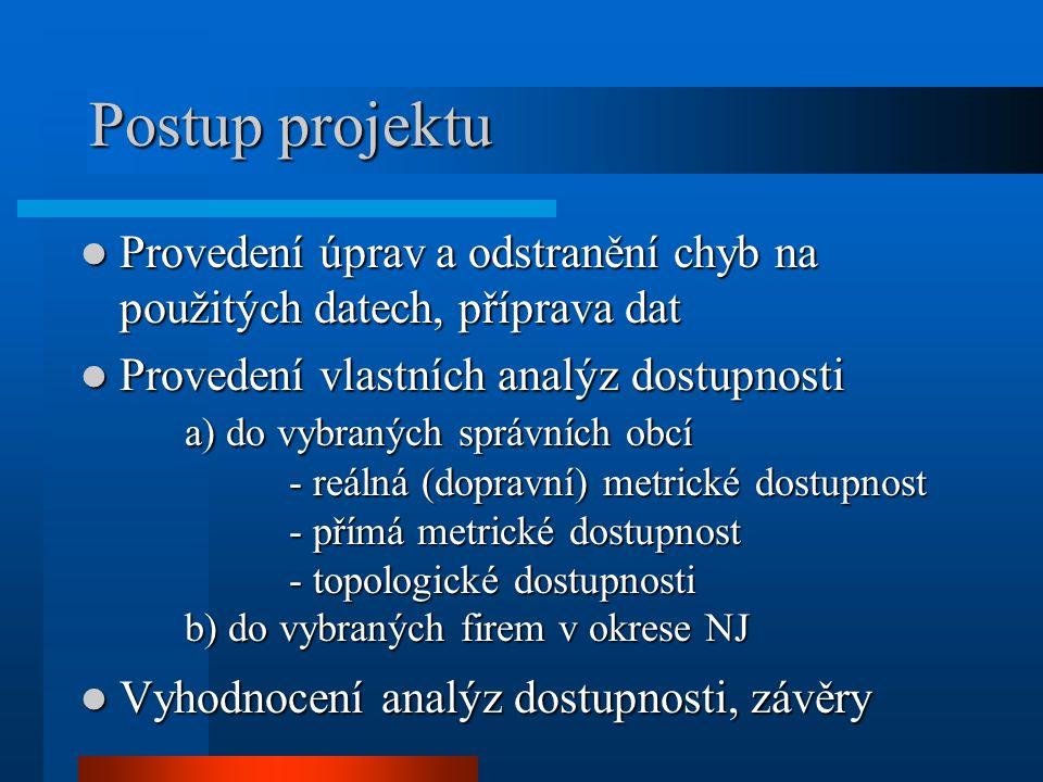 Postup projektu Provedení úprav a odstranění chyb na použitých datech, příprava dat Provedení úprav a odstranění chyb na použitých datech, příprava dat Provedení vlastních analýz dostupnosti a) do vybraných správních obcí - reálná (dopravní) metrické dostupnost - přímá metrické dostupnost - topologické dostupnosti b) do vybraných firem v okrese NJ Provedení vlastních analýz dostupnosti a) do vybraných správních obcí - reálná (dopravní) metrické dostupnost - přímá metrické dostupnost - topologické dostupnosti b) do vybraných firem v okrese NJ Vyhodnocení analýz dostupnosti, závěry Vyhodnocení analýz dostupnosti, závěry