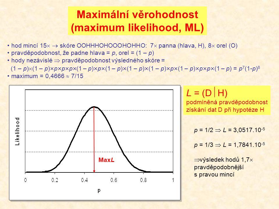 Maximální věrohodnost (maximum likelihood, ML) hod mincí 15   skóre OOHHHOHOOOHOHHO: 7  panna (hlava, H), 8  orel (O) pravděpodobnost, že padne hl