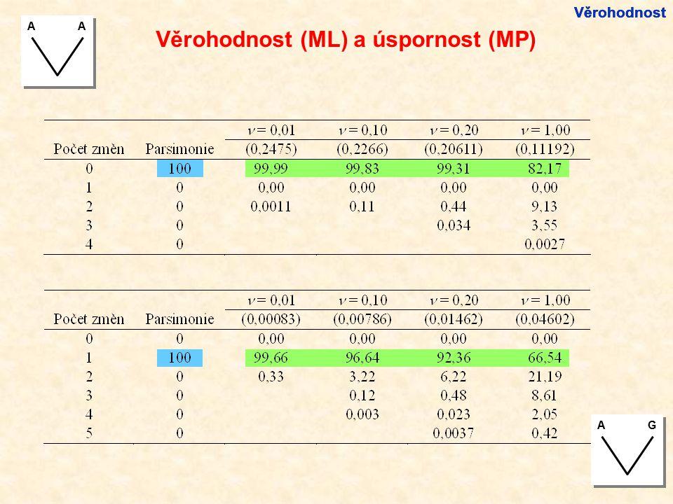 Věrohodnost (ML) a úspornost (MP) Věrohodnost AA AG
