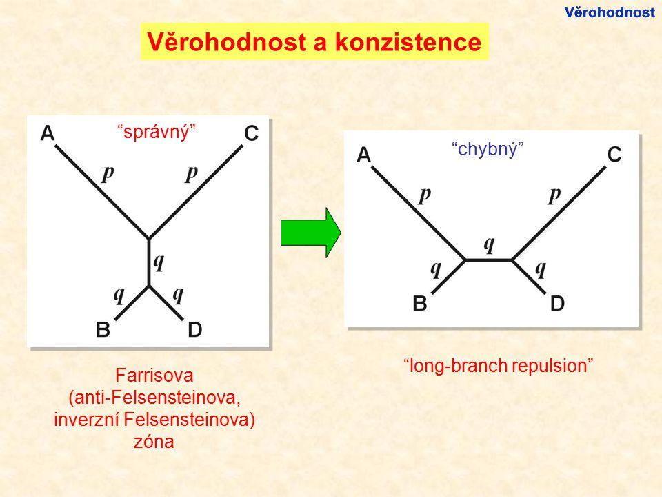 """chybný"" ""správný"" ""long-branch repulsion"" Farrisova (anti-Felsensteinova, inverzní Felsensteinova) zóna Věrohodnost"