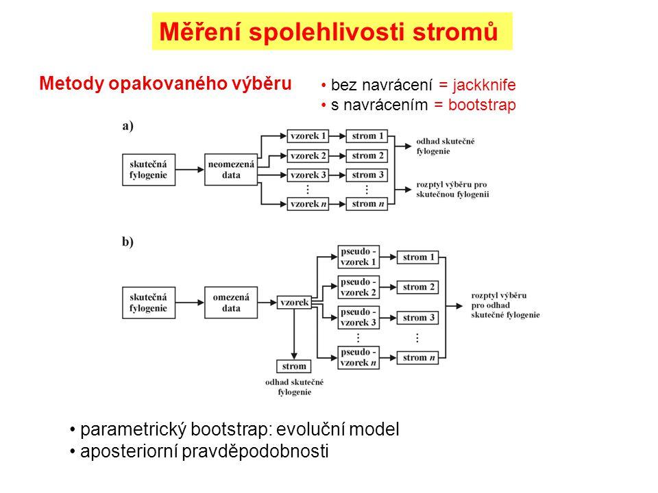 Měření spolehlivosti stromů bez navrácení = jackknife s navrácením = bootstrap Metody opakovaného výběru parametrický bootstrap: evoluční model aposteriorní pravděpodobnosti