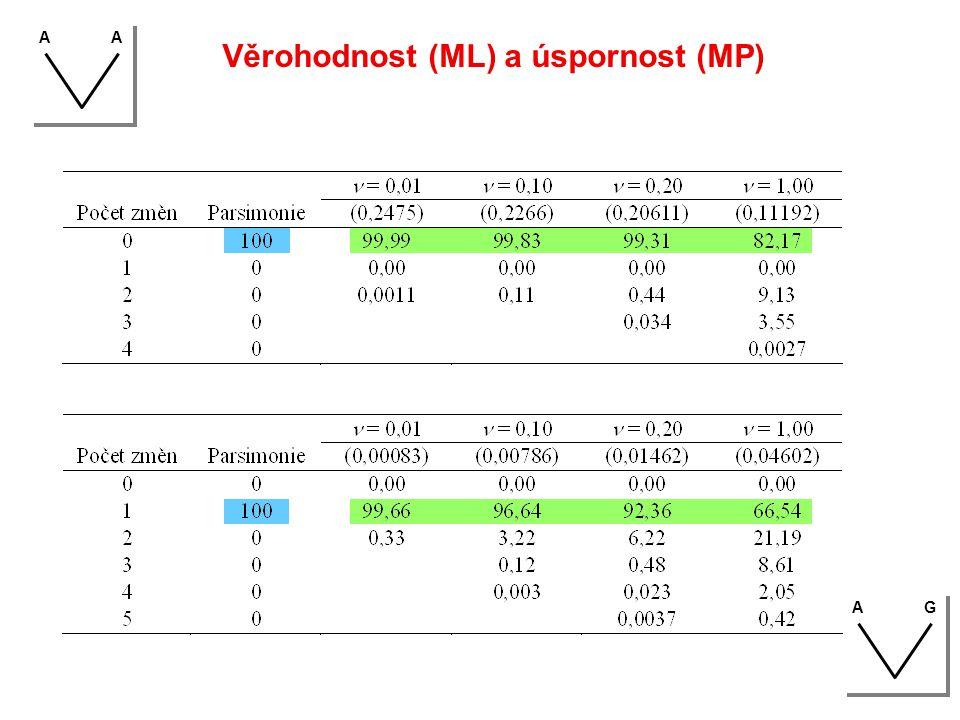 Věrohodnost (ML) a úspornost (MP) AA AG