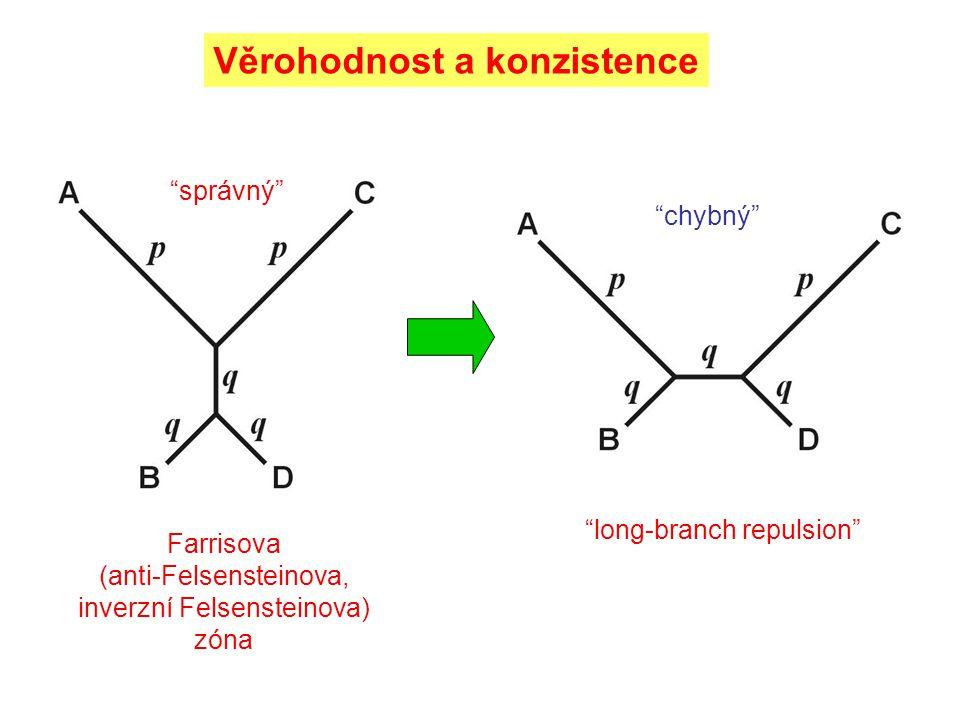 chybný správný long-branch repulsion Farrisova (anti-Felsensteinova, inverzní Felsensteinova) zóna