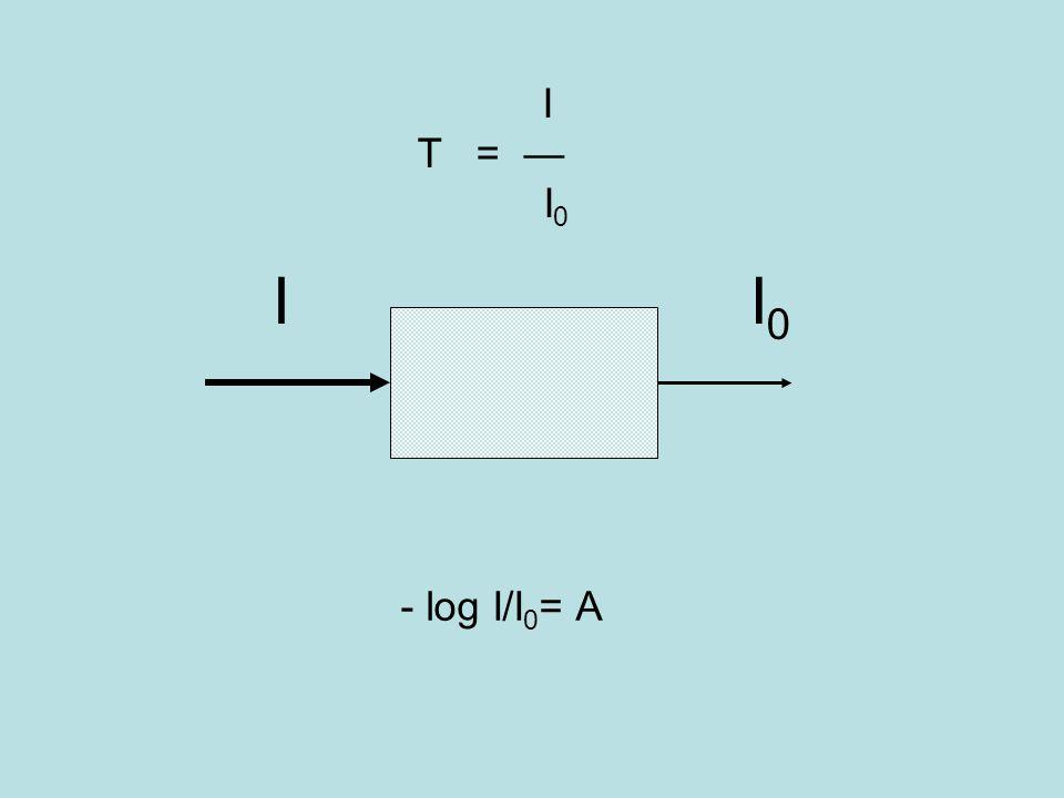 I T = — I 0 - log I/I 0 = A I I0I0