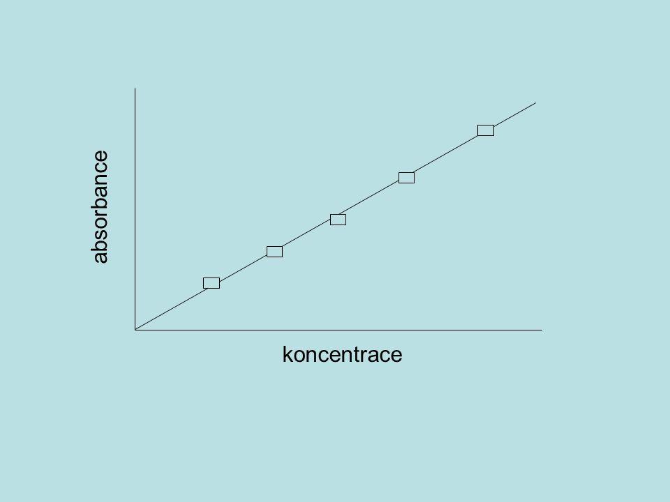 Kalibrační křivka  ověření linearity metody, přístroje  stanovení neznámé koncentrace