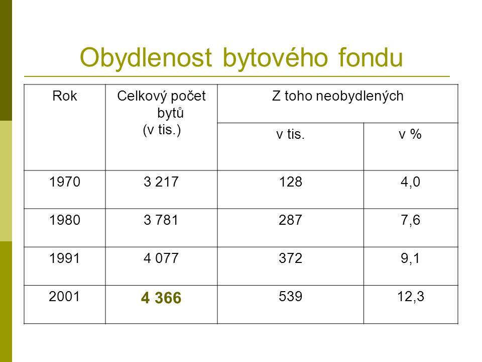 Obydlenost bytového fondu RokCelkový počet bytů (v tis.) Z toho neobydlených v tis.v % 19703 2171284,0 19803 7812877,6 19914 0773729,1 2001 4 366 53912,3