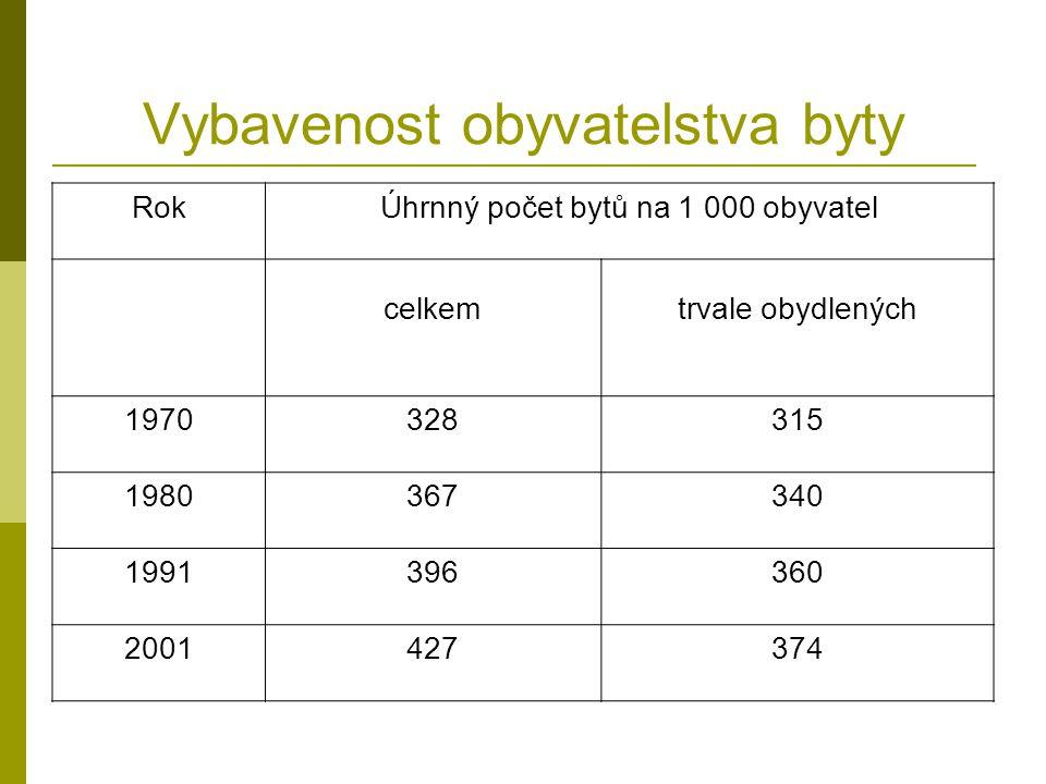 Vybavenost obyvatelstva byty RokÚhrnný počet bytů na 1 000 obyvatel celkemtrvale obydlených 1970328315 1980367340 1991396360 2001427374