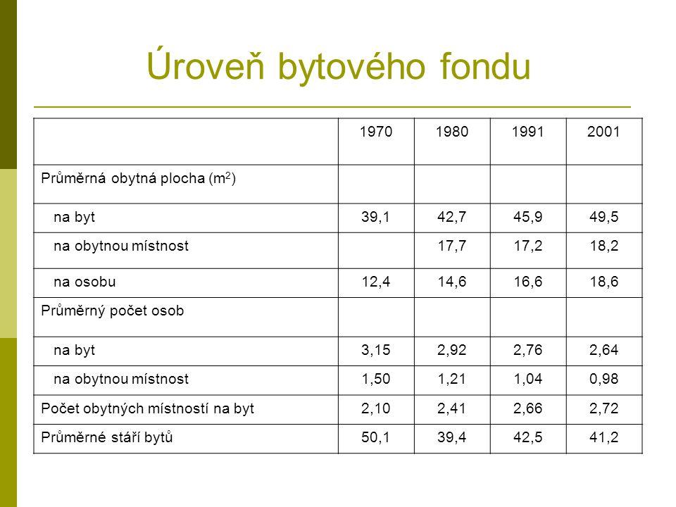 Úroveň bytového fondu 1970198019912001 Průměrná obytná plocha (m 2 ) na byt39,142,745,949,5 na obytnou místnost17,717,218,2 na osobu12,414,616,618,6 P