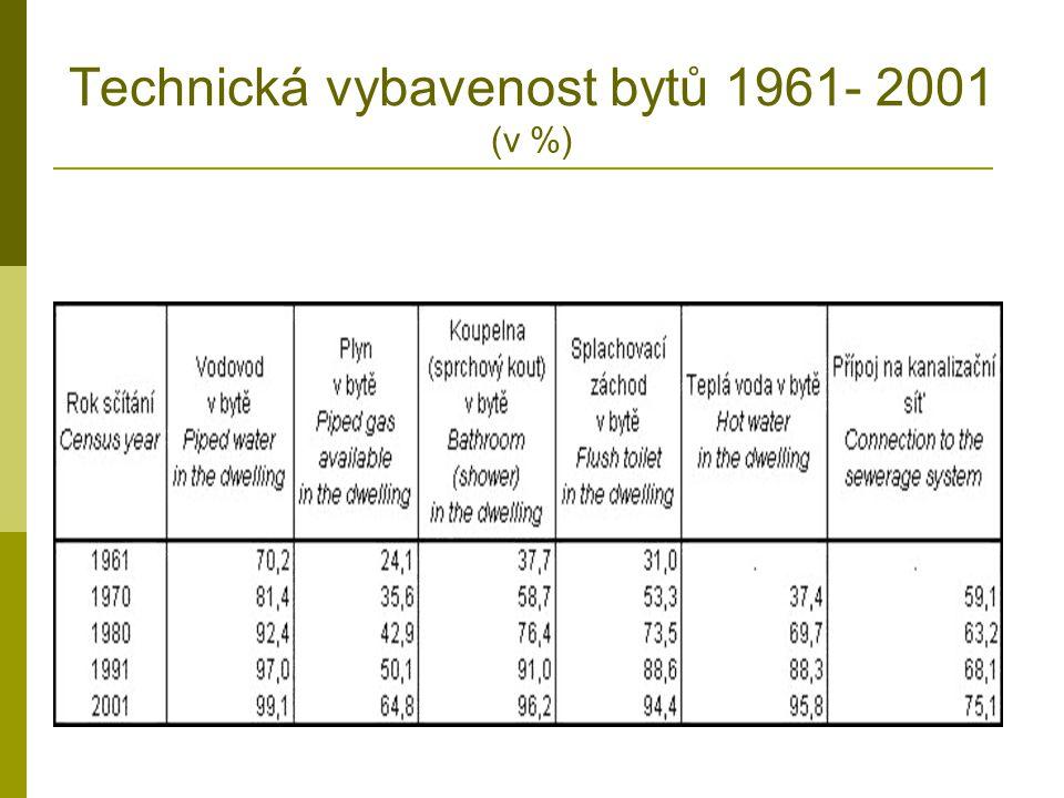 Technická vybavenost bytů 1961- 2001 (v %)