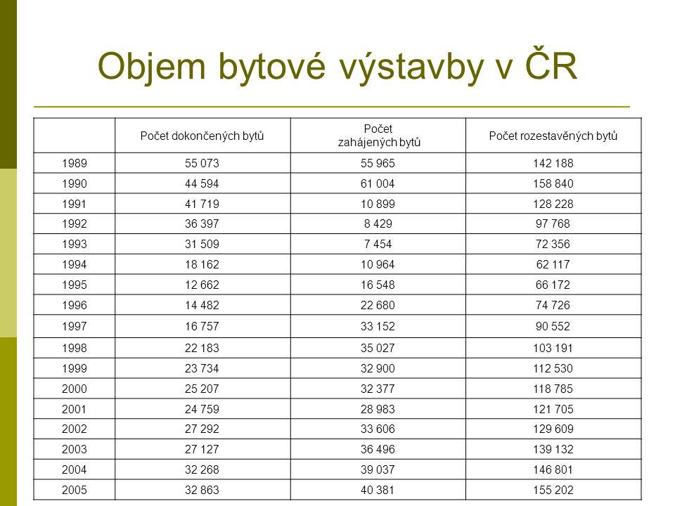 Objem bytové výstavby v ČR Počet dokončených bytů Počet zahájených bytů Počet rozestavěných bytů 198955 07355 965142 188 199044 59461 004158 840 19914