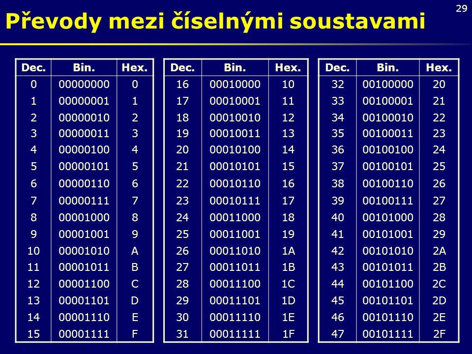 29 Převody mezi číselnými soustavami Dec.Bin.Hex.Dec.Bin.Hex.Dec.Bin.Hex. 0000000000160001000010320010000020 1000000011170001000111330010000121 200000