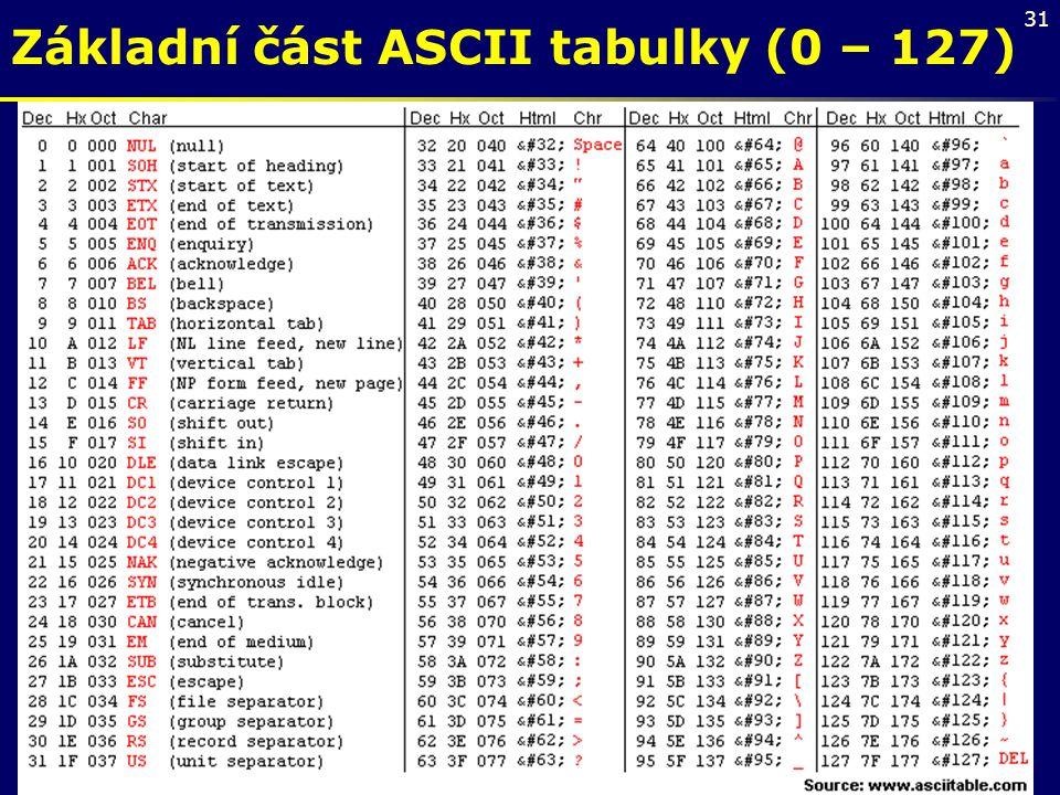 31 Základní část ASCII tabulky (0 – 127)