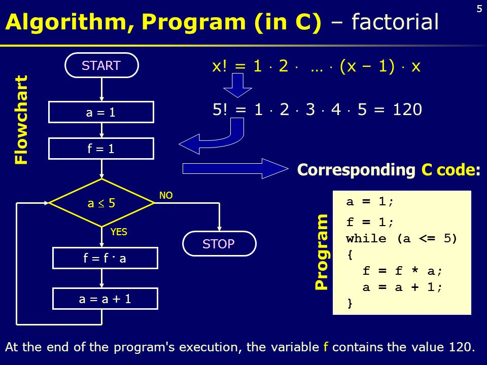 5 a  5 YES NO Corresponding C code: a = 1 f = 1 f = f · a a = a + 1 START STOP x! = 1  2  …  (x – 1)  x 5! = 1  2  3  4  5 = 120 At the end o