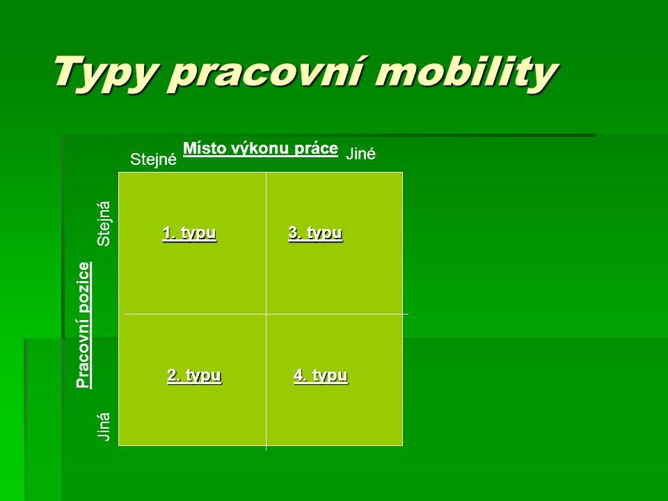 Typy pracovní mobility Místo výkonu práce Pracovní pozice Jiná Stejná Stejné Jiné 1.