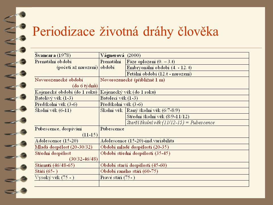 Prenatální období Ve fyziologické podobě trvá přbližně 9 kalendářních měsíců (10 lunárních m.).