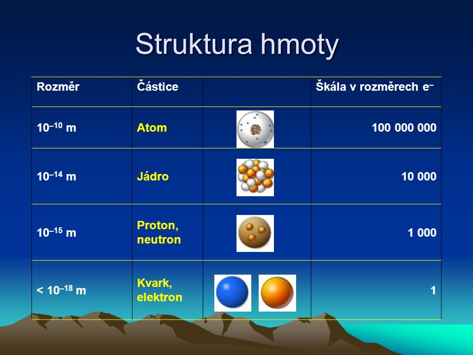 Struktura hmoty RozměrČásticeŠkála v rozměrech e – 10 –10 mAtom100 000 000 10 –14 mJádro10 000 10 –15 m Proton, neutron 1 000 < 10 –18 m Kvark, elektron 1