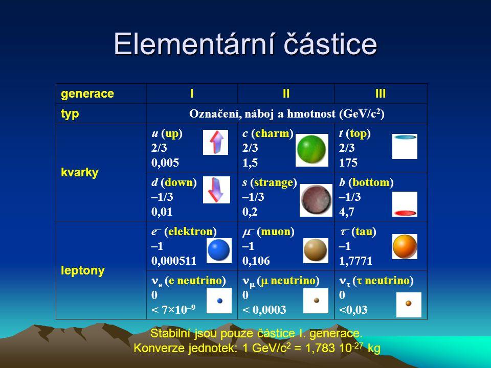 Elementární částice generaceIIIIII typ Označení, náboj a hmotnost (GeV/c 2 ) kvarky u (up) 2/3 0,005 c (charm) 2/3 1,5 t (top) 2/3 175 d (down) –1/3 0,01 s (strange) –1/3 0,2 b (bottom) –1/3 4,7 leptony e – (elektron) –1 0,000511  – (muon) –1 0,106  – (tau) –1 1,7771 e (e neutrino) 0 < 7×10 –9  (  neutrino) 0 < 0,0003  (  neutrino) 0 <0,03 Stabilní jsou pouze částice I.