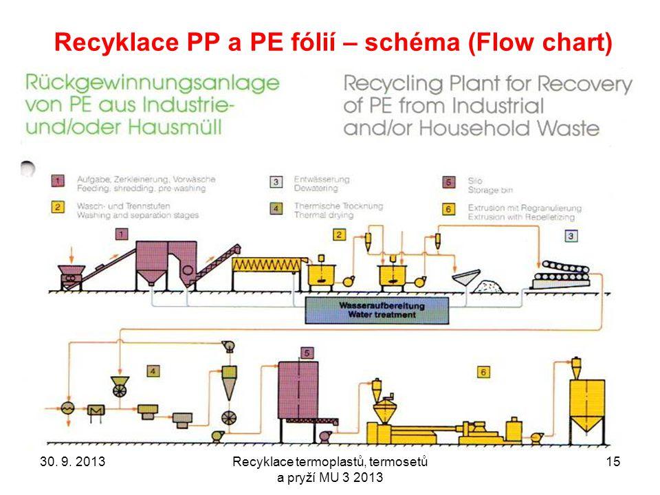 30. 9. 2013Recyklace termoplastů, termosetů a pryží MU 3 2013 15 Recyklace PP a PE fólií – schéma (Flow chart)
