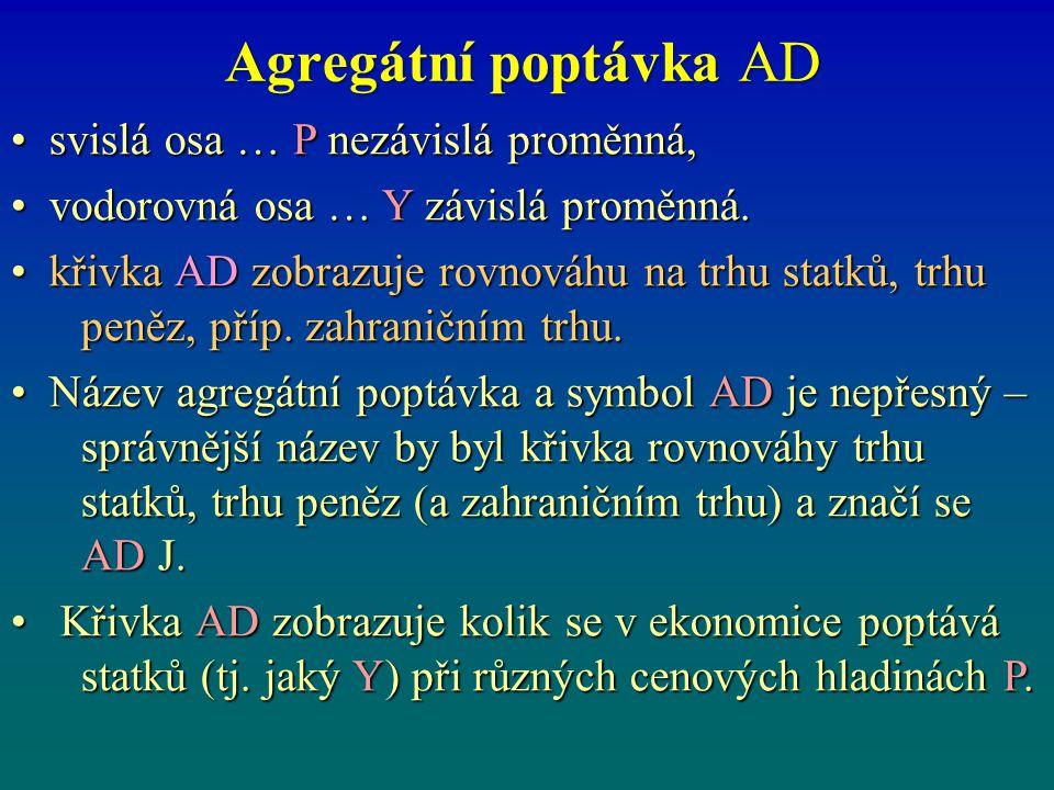 Agregátní poptávka AD svislá osa … P nezávislá proměnná, svislá osa … P nezávislá proměnná, vodorovná osa … Y závislá proměnná. vodorovná osa … Y závi