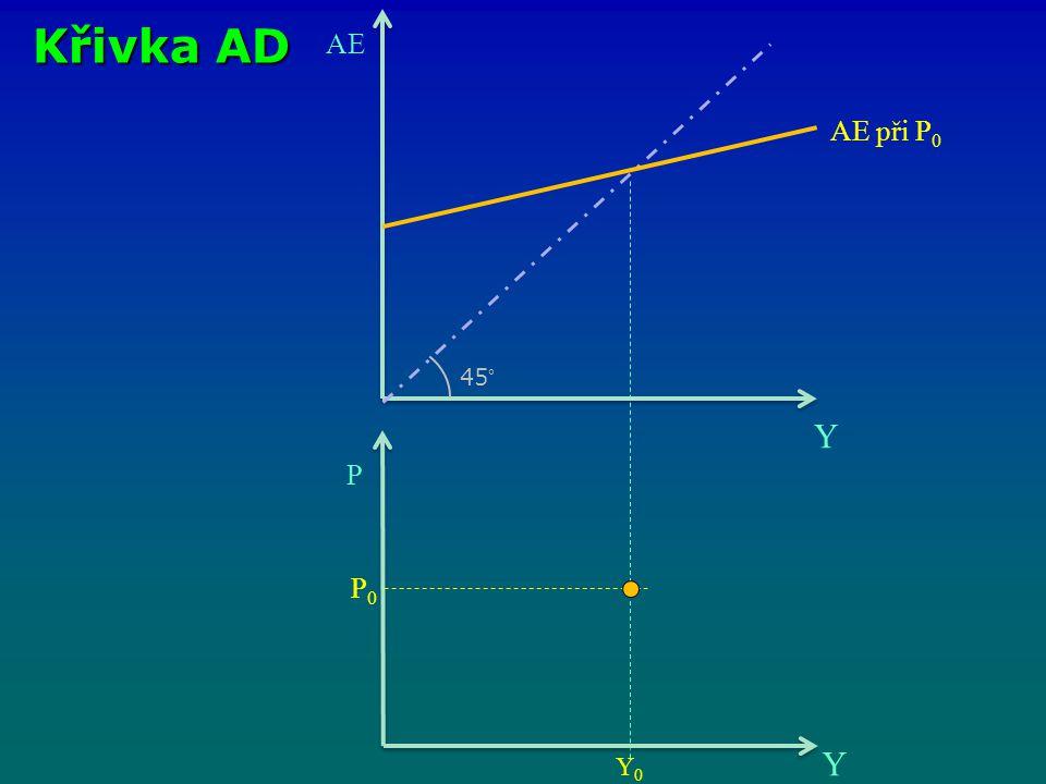 Křivka AD AE Y 45° P Y AE při P 0 P0P0 Y0Y0