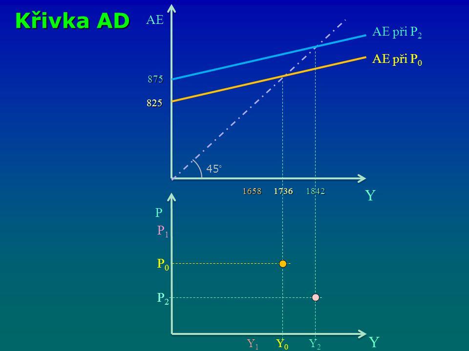 Křivka AD AE Y 45° 165817361842 825 875 P Y AE při P 0 AE při P 2 P1P1 P0P0 P2P2 Y0Y0 Y1Y1 Y2Y2