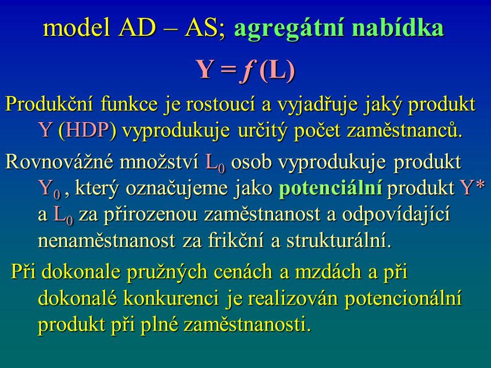 model AD – AS; agregátní nabídka Y = f (L) Produkční funkce je rostoucí a vyjadřuje jaký produkt Y (HDP) vyprodukuje určitý počet zaměstnanců. Rovnová