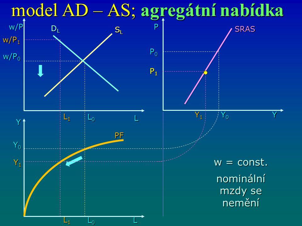 model AD – AS; agregátní nabídka w/P L DLDLDLDL L0L0L0L0 Y L1L1L1L1 L0L0L0L0 L1L1L1L1 L Y1Y1Y1Y1 Y0Y0Y0Y0 w/P 0 w/P 1 SLSLSLSL PF SRAS P0P0P0P0 P1P1P1