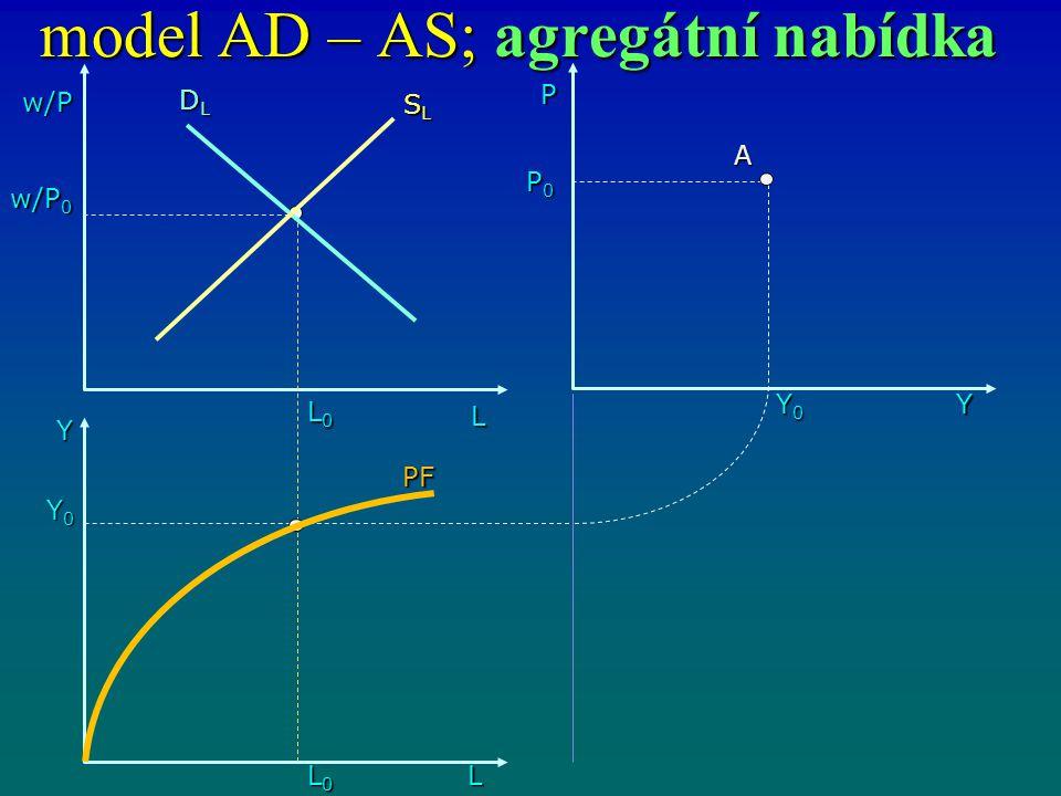 model AD – AS; agregátní nabídka w/P L L0L0L0L0 Y L0L0L0L0L Y0Y0Y0Y0 P0P0P0P0 Y0Y0Y0Y0 P Y w/P 0 SLSLSLSL DLDLDLDL PF A